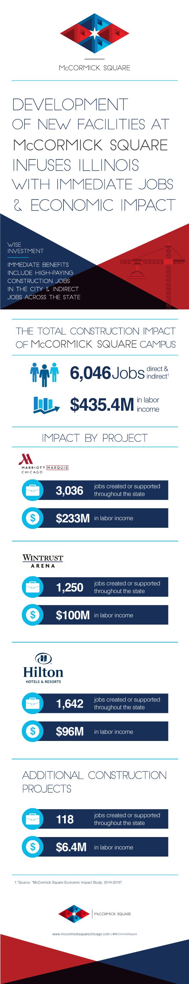 Jobs and Economic Impact