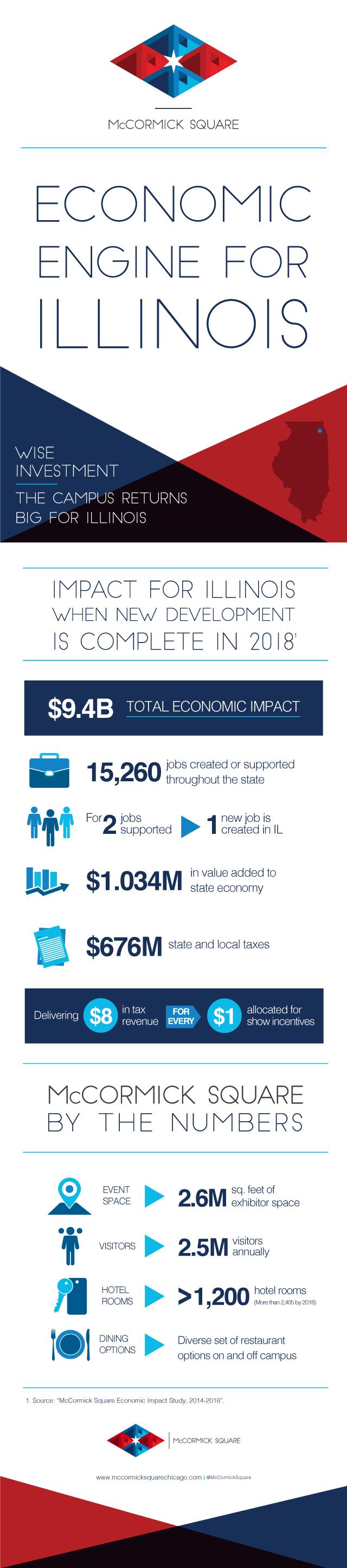 Economic Engine for Illinois